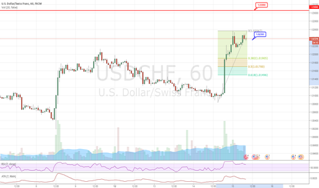 USDCHF: USDCHF #1H - Double Top - Short
