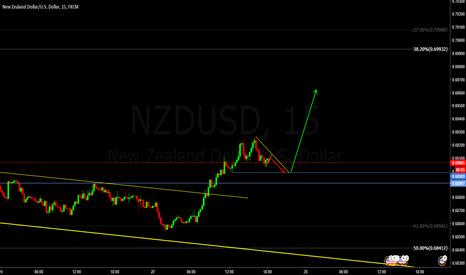 NZDUSD: nzdusd bonus buy setup