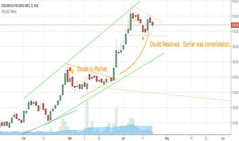 EDELWEISS: Edelweiss in Consolidation Triangle