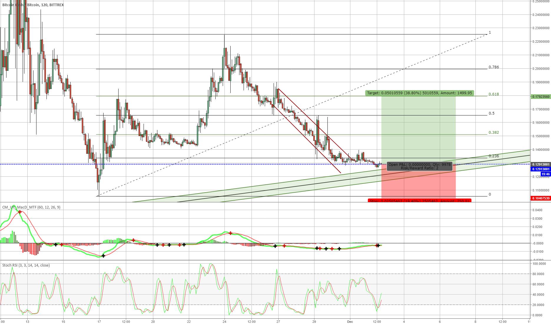 BCH/BTC Buyzone