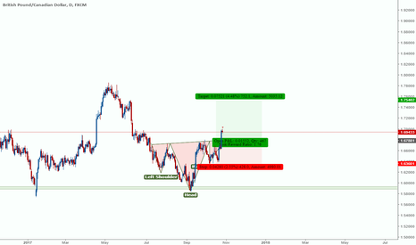 GBPCAD: GBPCAD BUYING OPPURTUNITY