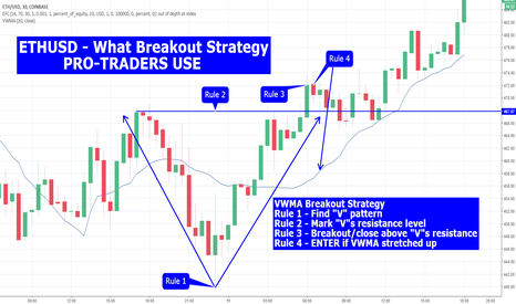 ETHUSD: ETHUSD - What Breakout Strategy PRO_TRADERS USE