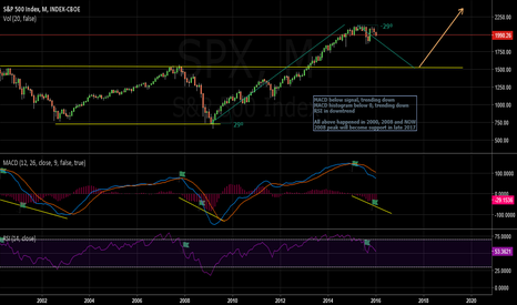 SPX: Why I think S&P 500  ( SPX) is alreaady in bear market