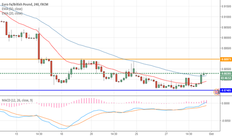 EURGBP: EURGBP poised to move higher?