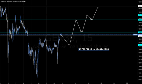 GER30: DAX Thursday, Friday and monday?