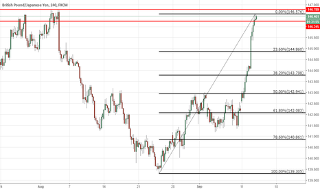 GBPJPY: GBPJPY At Supply Zone