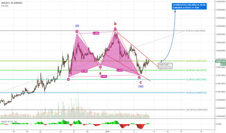 ADXBTC: Time To buying ADC