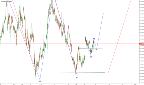 NZDUSD: NZDUSD show you that buy set up for that C leg