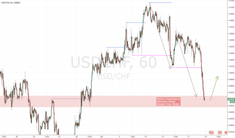 USDCHF: Multiple argument area