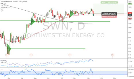 SWN: SWN: Key earnings support touch down