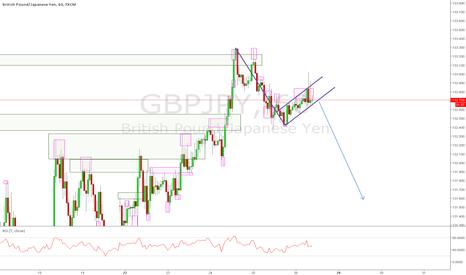 GBPJPY: GBPJPY Bearish Signals