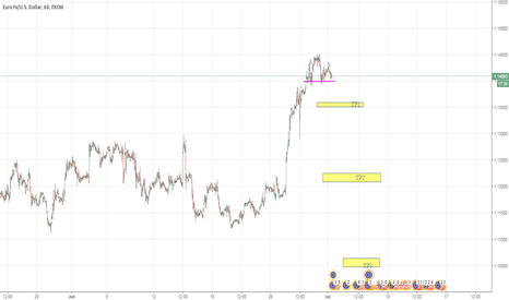 EURUSD: EURUSD .. watch for the break out of H&S
