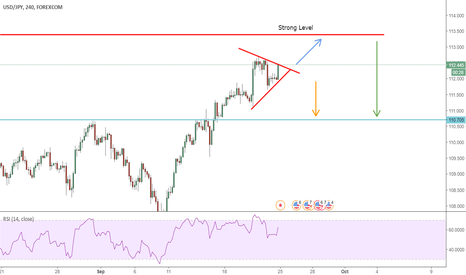 USDJPY: USD JPY  - Analysis opportunity trade