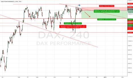DAX: Corto Dax 30