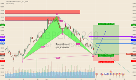 GBPCHF: Lets buy GBPCHF Get almost 400 pips BatChart is here !!