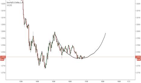 EURUSD: Saucer Bottom EUR