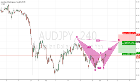AUDJPY: Trade Idea #9 AUDJPY 4Hr Bearish Bat