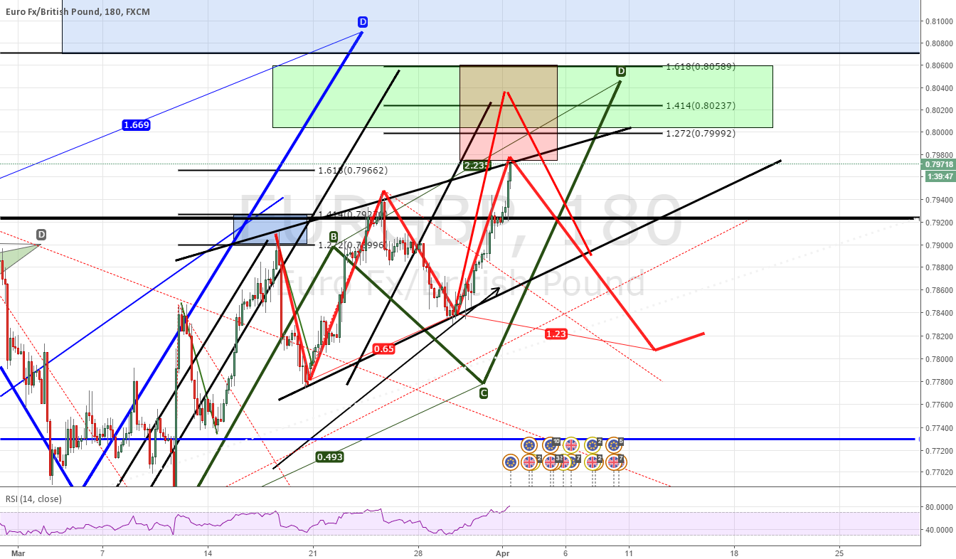 EURGBP Wolf Wave or extensio