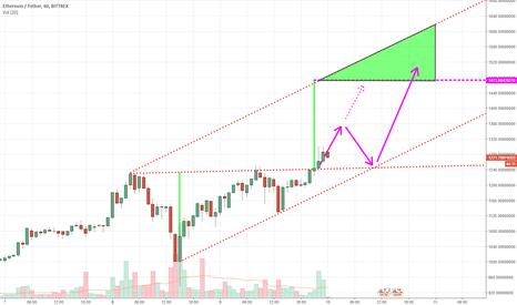 ETHUSDT: Bullish Symmetrical Triangle Breakout for ETH (ETHUSDT)