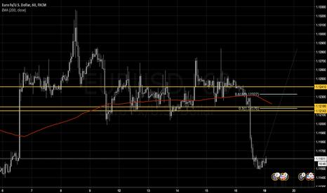 EURUSD: Technical Level for a Short Entry on EUR/USD