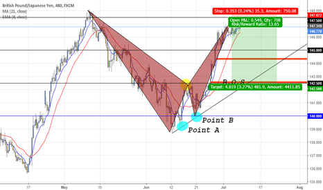 GBPJPY: GBPJPY Bearish Bat completion