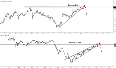 COPPER/XAGUSD: Significant topping in industrial metals vs silver