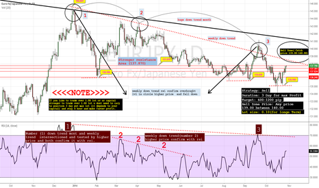 EURJPY: EURJPY Sell zone Points