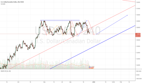 USDCAD: USDCAD: In the buy zone.