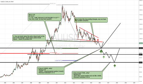 XAUUSD: GOLD BROKE DESCENDING TRIANGLE. Where to buy it?