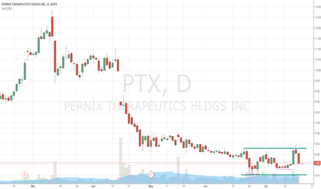 PTX: continues to get a strong buy rating from analysts