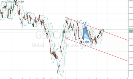 GBPCAD: gbpcad - 4h/D