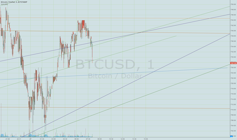 BTCUSD: It's in the chart, guys