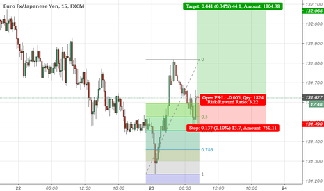 EURJPY: Fibonacci Retracement