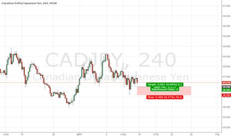 CADJPY: cadj buy for the week