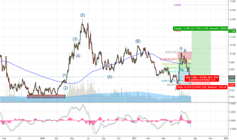 SOYBNUSD: Soybean is about to have a bullish breakout
