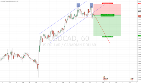 USDCAD: SELL short term