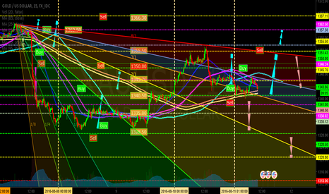 XAUUSD: Gold Play today 15M (GoldUP Event)