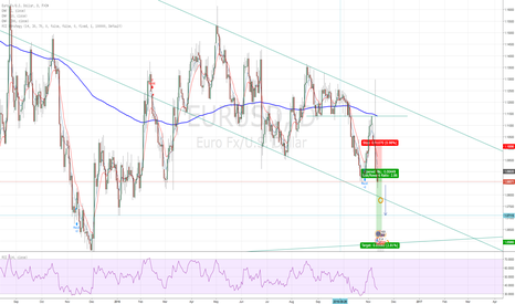 EURUSD: Consolidation after large bearish reversal.