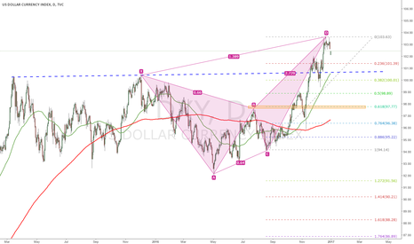 DXY: Retracement on US Dollar