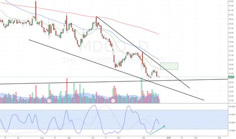 MDCO: MDCO falling wedge on trend line support