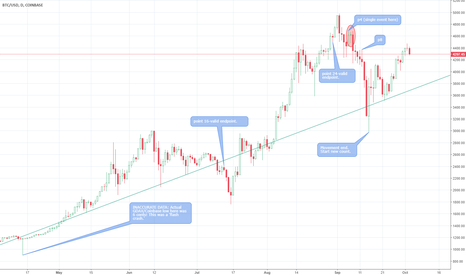 BTCUSD: What to expect from Bitcoin over the next week