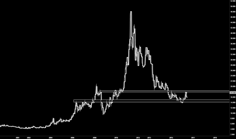 XAGUSD: Structure to serve as fences for trading..whats next here?