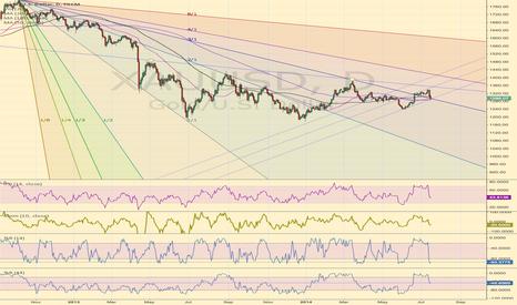XAUUSD: Gold at critical point