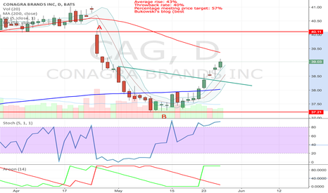 CAG: CAG MOVING ROUNDED BOTTOM