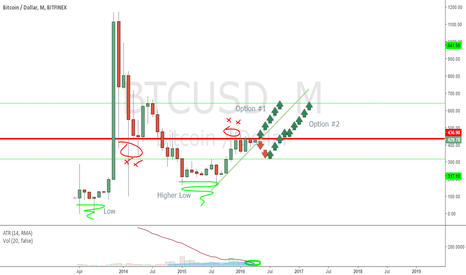BTCUSD: UP UP UP.. NOW OR LATER.