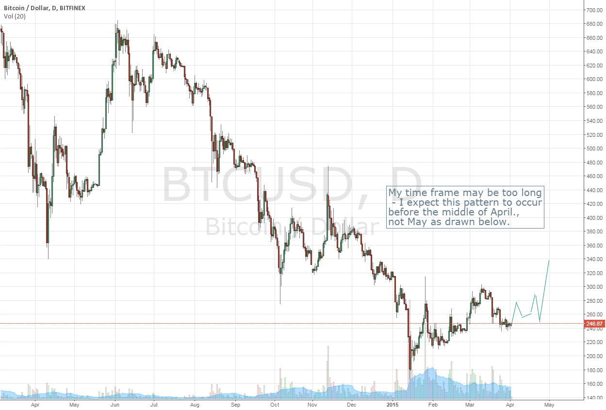 Confirming Bottom Formation in April 2015 Bitcoin