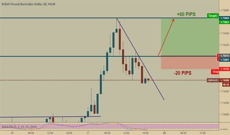 GBPAUD: GBPAUD : there is some pips to take