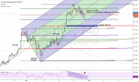 USDJPY: Yen channel short for 50 pips