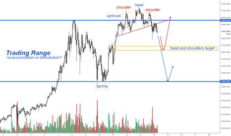 BTCUSD: Bitcoin - Price Analysis