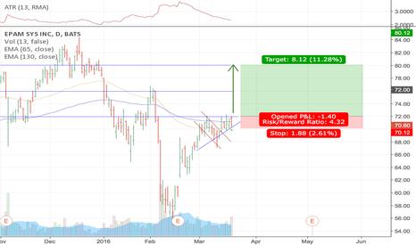 EPAM: EPAM: Waiting for triangle will be broke